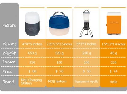 camping lantaarns tent lamp vergelijken